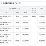【SoftBank・au】これは安いのか??月額1700円かけ放題プラン!!