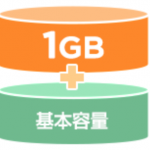 ワイモバイル!「データプランS 増量キャンペーン」がひっそり行われる!