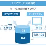 ワイモバイル!スマホ、タブレットのデータ通信量を分け合える「シェアサービス」提供予定!