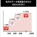 ソフトバンク!「学割モンスター」を発表!!〜大容量データ通信プランをお安く使える〜