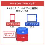 ワイモバイル!「データプランシェア」受付開始!!〜もうひとつのシェアプラン〜
