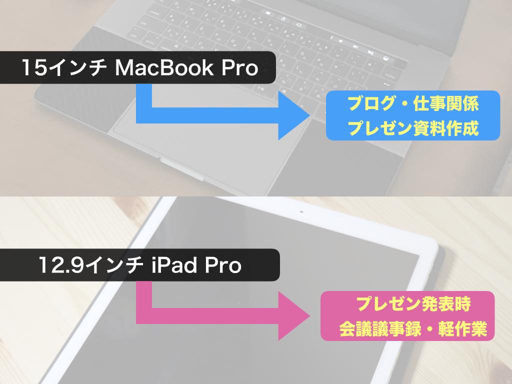 僕の15インチ MacBook Proと12.9インチ iPad Proの使い分け