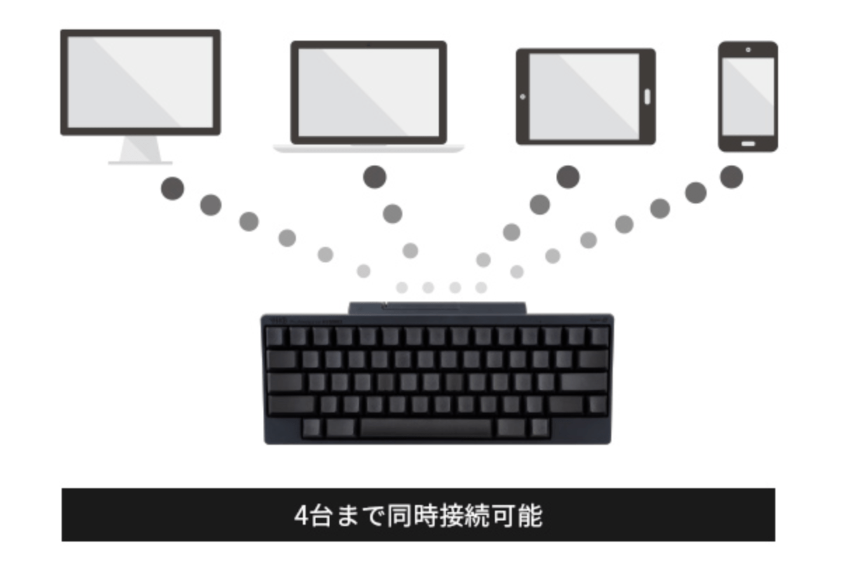 画像転載元:https://www.pfu.fujitsu.com/direct/hhkb/